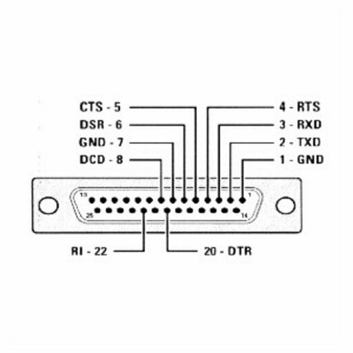 25 pinos do conector rs232