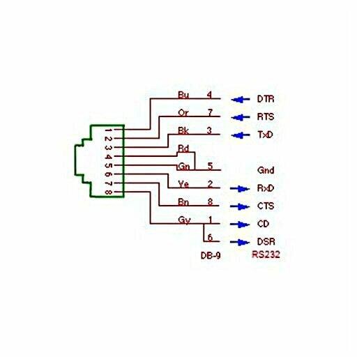 www.instrumentic.infoRJ45 / RS232 | 技術的な機能 | instrumentic.infoRJ45 - RS232  基本的な配線プリンターの配線つまり:アダプターPc の配線 DB25Pc 用 db9 コネクタを配線アダプター