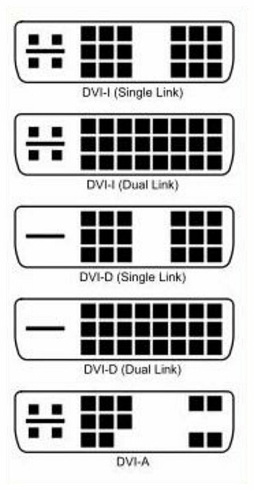 There are three types of DVI plugs.