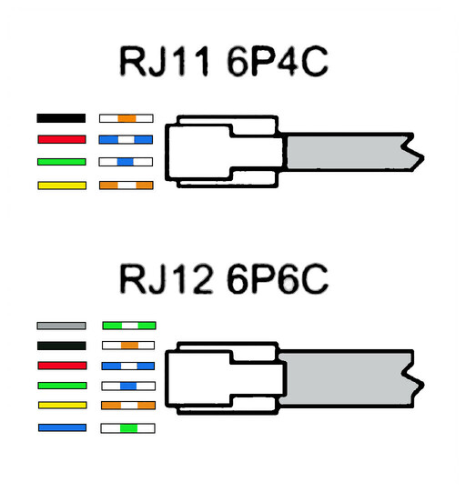 RJ12 utilizes all six slots while RJ11 only uses four of the six available slots