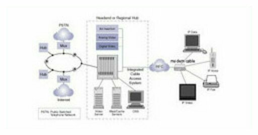Architecture of IP transmission